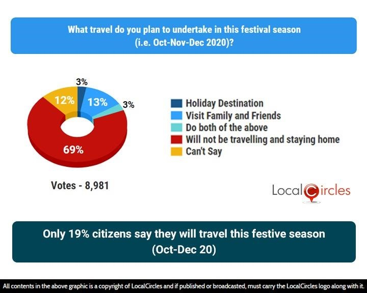 Local Circles 1 69% Indians say they will not undertake festive travel this year