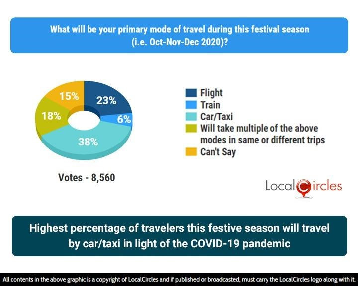 Local Circles 2 69% Indians say they will not undertake festive travel this year