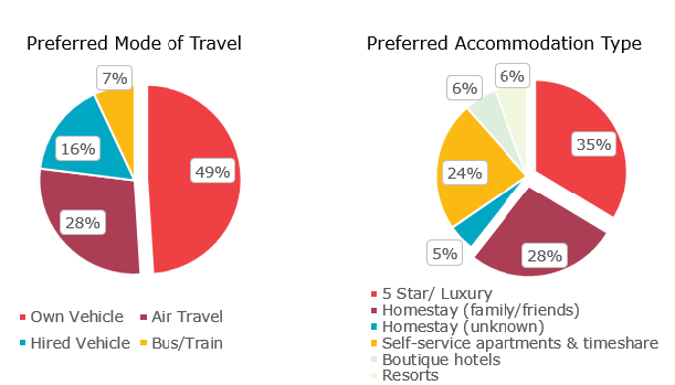 travel trends forecast