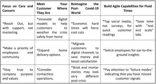 Model - Adapting Customer Experience in the Times of Corona Virus; Mckinsey & Co