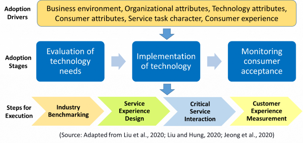 Technology Adoption - Drivers, Stages, and Execution