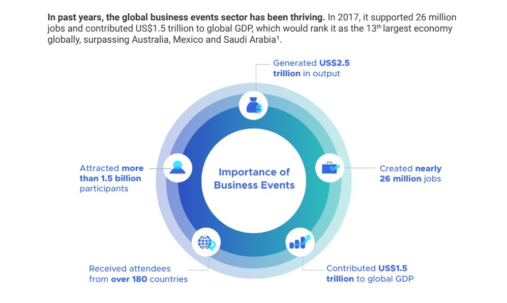 """Capture 1 STB, PCMA, UFI launch white paper: """"Reimagining Business Events – Through COVID-19 and Beyond"""""""