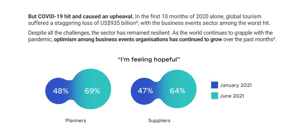 """Capture 2 STB, PCMA, UFI launch white paper: """"Reimagining Business Events – Through COVID-19 and Beyond"""""""